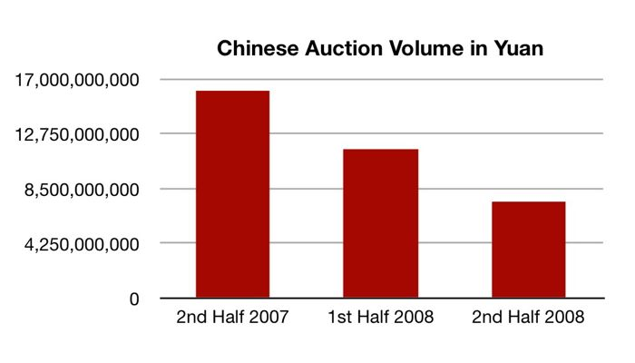 China Auction Figures
