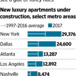 84% of New Apartments Are In Luxury Category, Glut Softens Rents